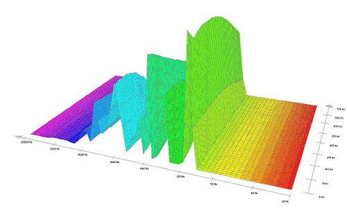Pieš 1. Virpesių spektrograma