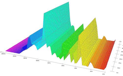 Pieš.2. Garso – triukšmo spektrograma