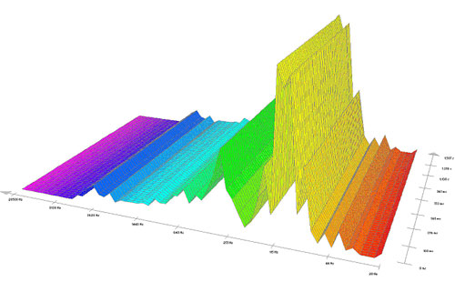 Pieš.3  Garso – triukšmo spektrograma (sraigtasparnio atveju).
