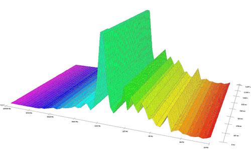 Pieš.4. Garso – triukšmo spektrograma (veikiant automašinos varikliui).