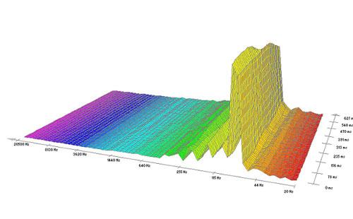 Pieš. 5. Garso – triukšmo spektrograma funkcionuojant mobiliai el. gamybos laboratorijai (3 m. iki Arkikatedros atstumu).