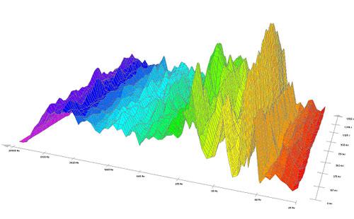 Pieš. Nr. 7. Lietaus spektrograma