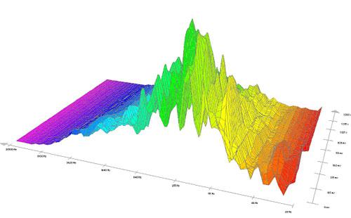 Natūralioje aplinkoje  įrašyto griaustinio spektrograma. Pieš.Nr.8.