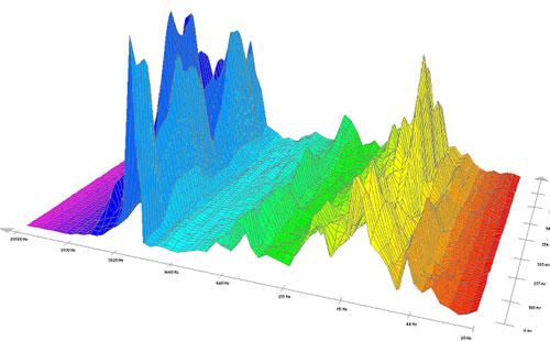 Pieš. Nr. 9 Gamtos garsų spektrograma