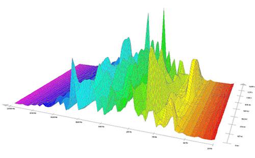 Pieš. 10 V.A. Mocarto muzikos ištraukos spektrografinis vaizdas