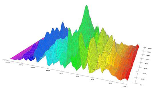 """Pieš.11.  Autoriaus kūrinio """"Ramybė ir vitlis""""  ištraukos spektrograma"""
