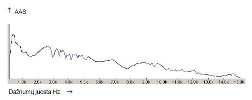 10.2 pav. Penkta juosta Garsas JIE. Spektrograma  alkoholio poveikyje.