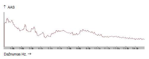 17 pav.   Sukurto atstatomojo akustinio kodo spektrograma. Pirma  juosta. Garsas O.