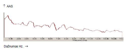 18 pav.  SBSA metodu įrašyta spektrograma po regeneracijos. Pirma  juosta. Garsas O.