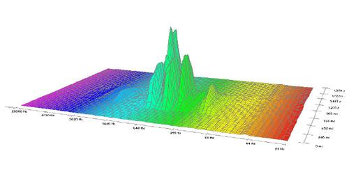 19.1 pav.   Autoriaus garso O (metodo SBSA pirmos juostos)  trimatė spektrograma  iki regeneracijos metodo ASK pritaikymo  [9].