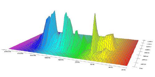 19.2 pav. Autoriaus garso O (metodo SBSA pirmos juostos) trimatė spektrograma   po regeneracijos metodo pritaikymo [9].