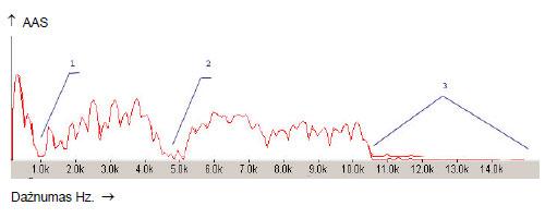 24.1 pav. 24 m. moters  E. M.  antros juostos spektrograma. Garsas I.