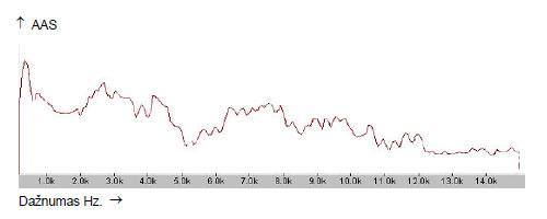 24.2 pav.  24 m. moters  E. M. garso I spektrograma po ASK metodo pritaikymo.
